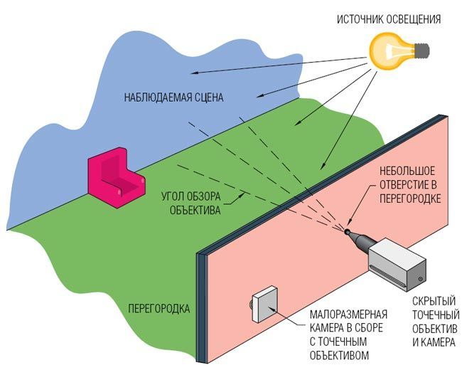 Схема скрытого видеонаблюдения